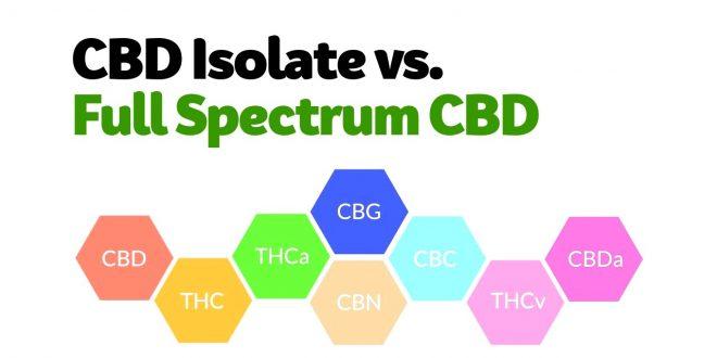 CBD and Full Spectrum CBD